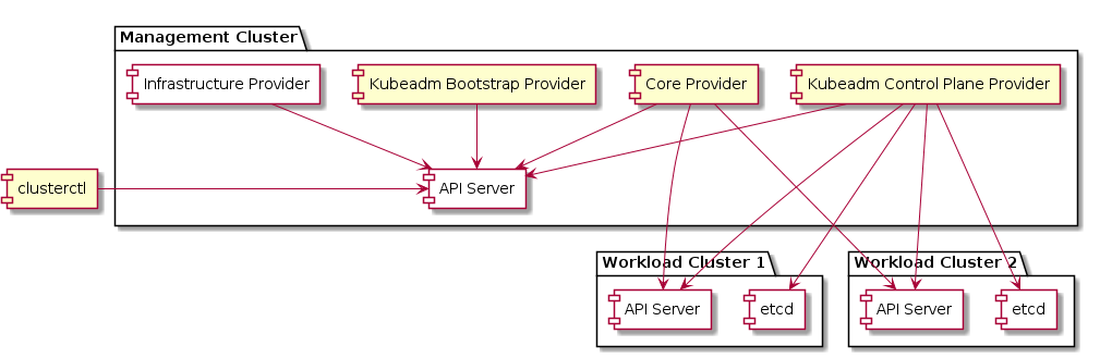 Management/Workload Separate Clusters